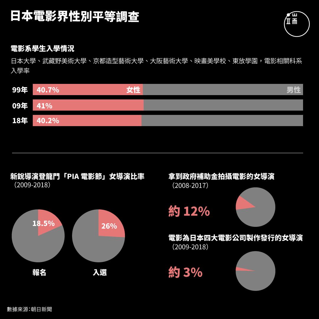 日本電影界性別平等調查