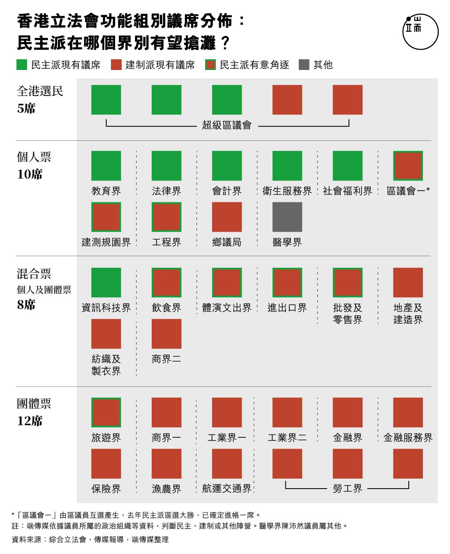 香港立法會功能組別議席分佈: 民主派在哪個界別有望搶灘?