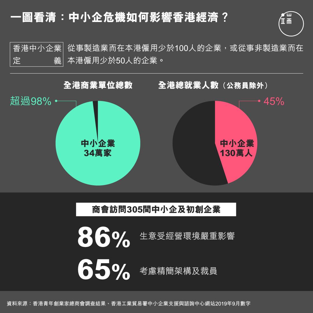 一圖看清:中小企危機如何影響香港經濟?