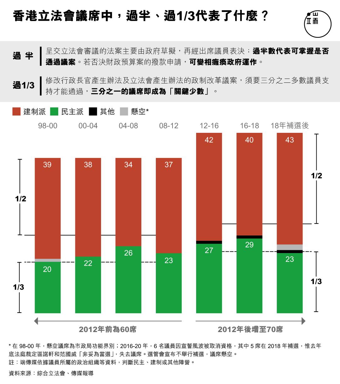 香港立法會議席中,過半、過1/3代表了什麼?