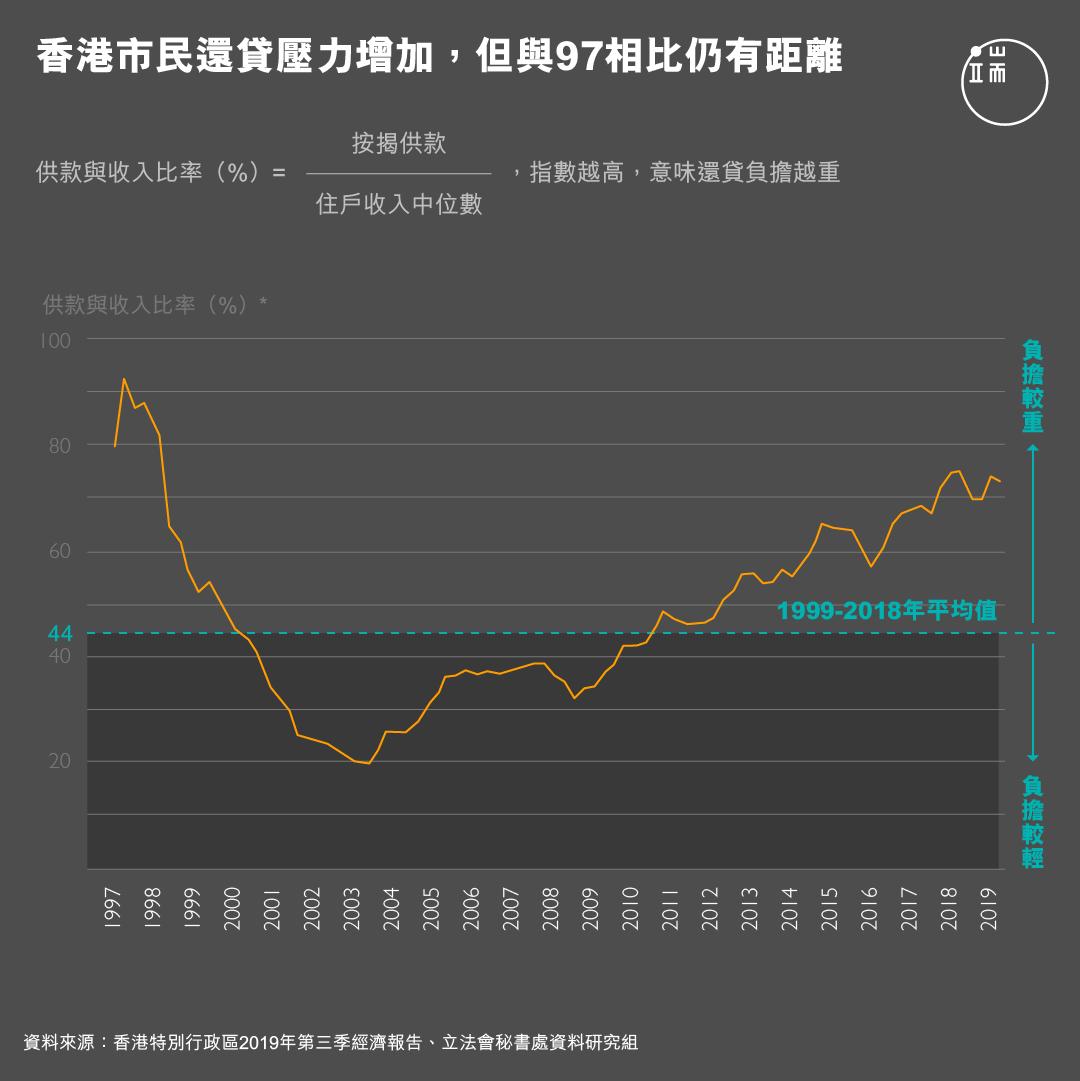 香港市民還貸壓力增加,但與97相比仍有距離。