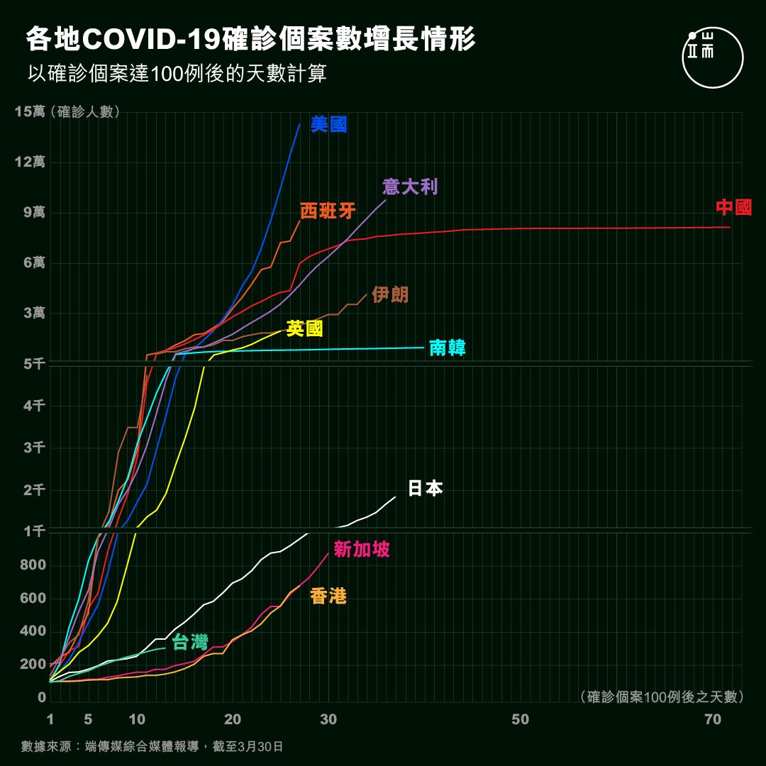 各地Covid-19確診個案數增長情形。