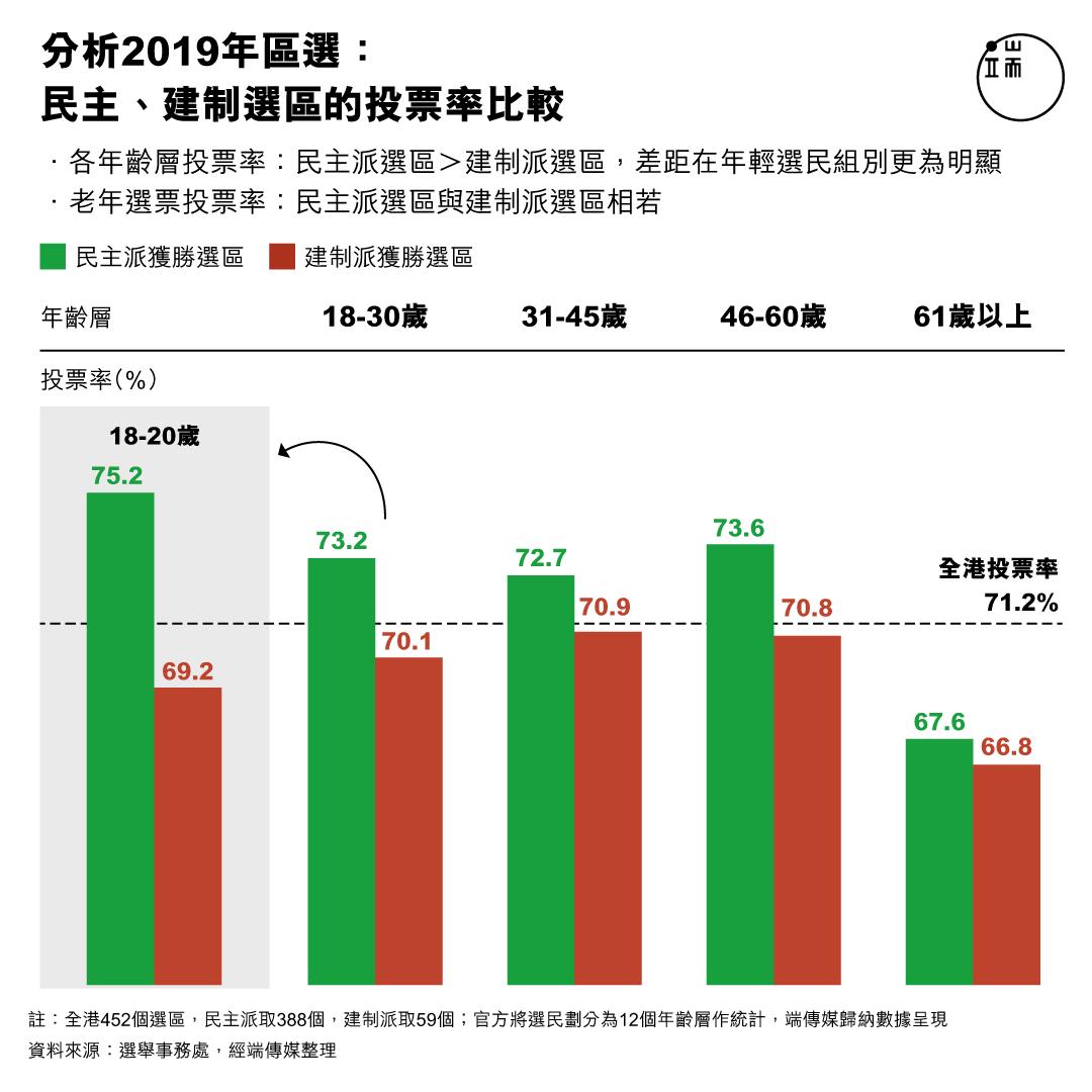 分析2019年區選:民主、建制選區的投票率比較。