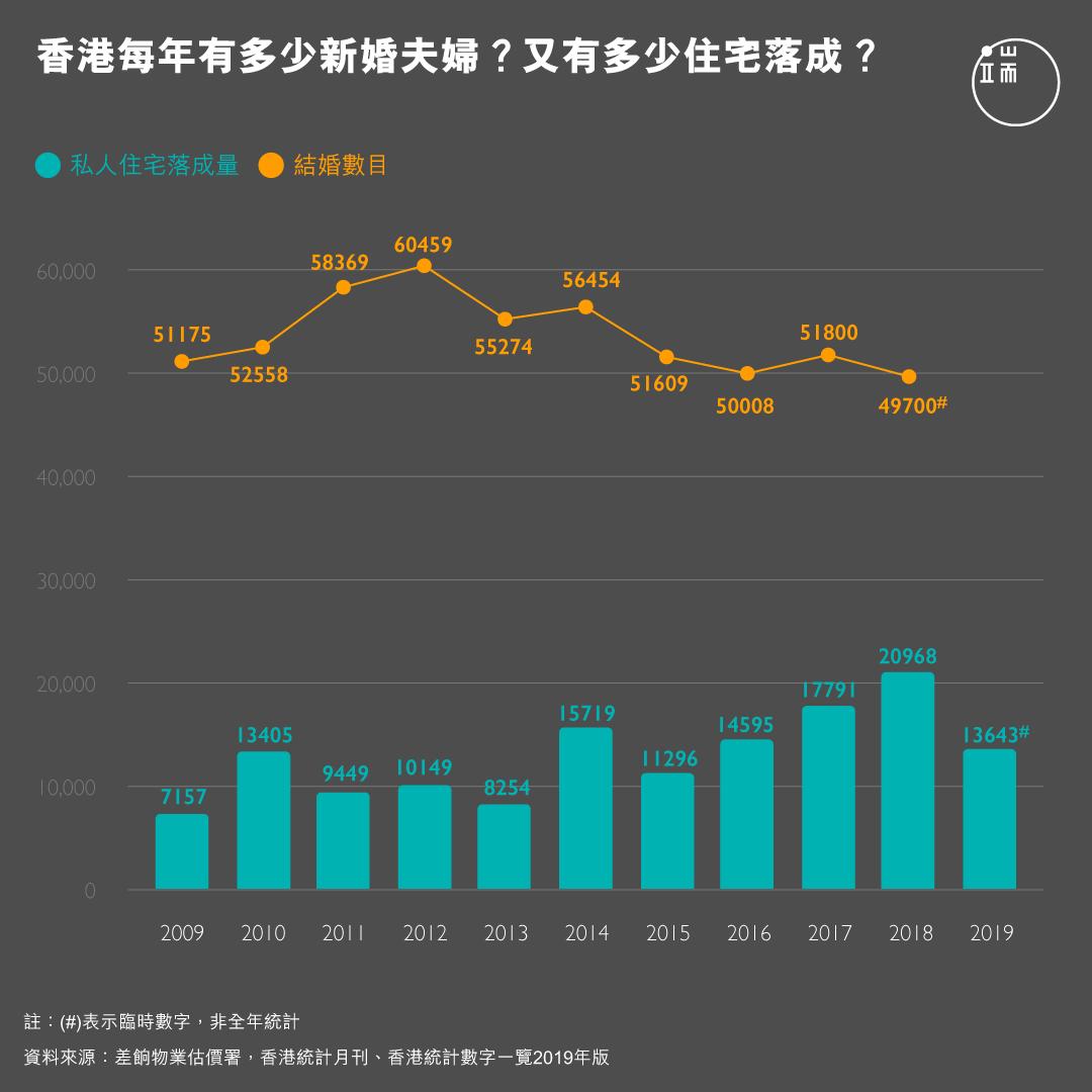 香港每年有多少新婚夫婦?又有多少住宅落成?