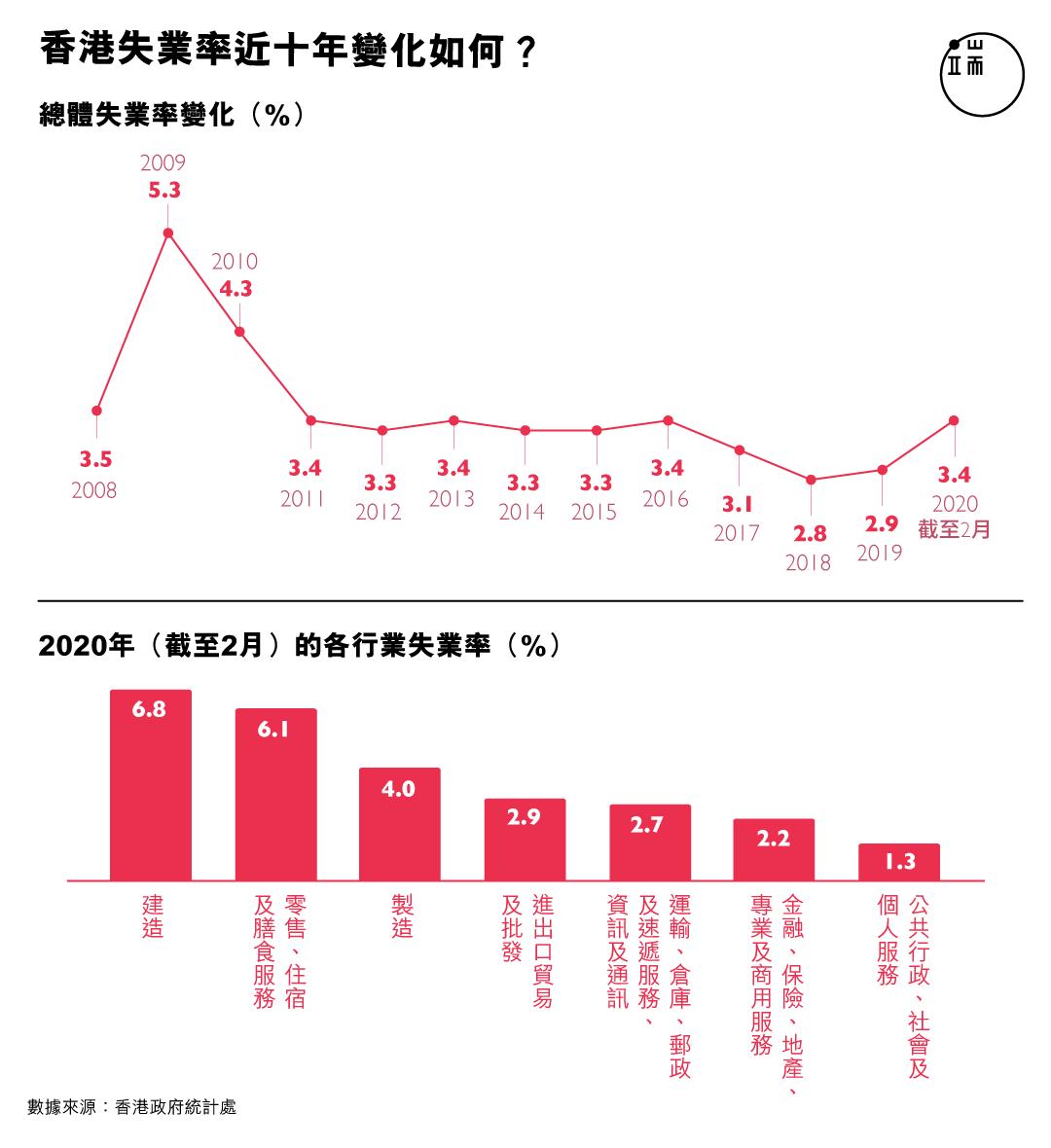 香港失業率近十年變化如何?