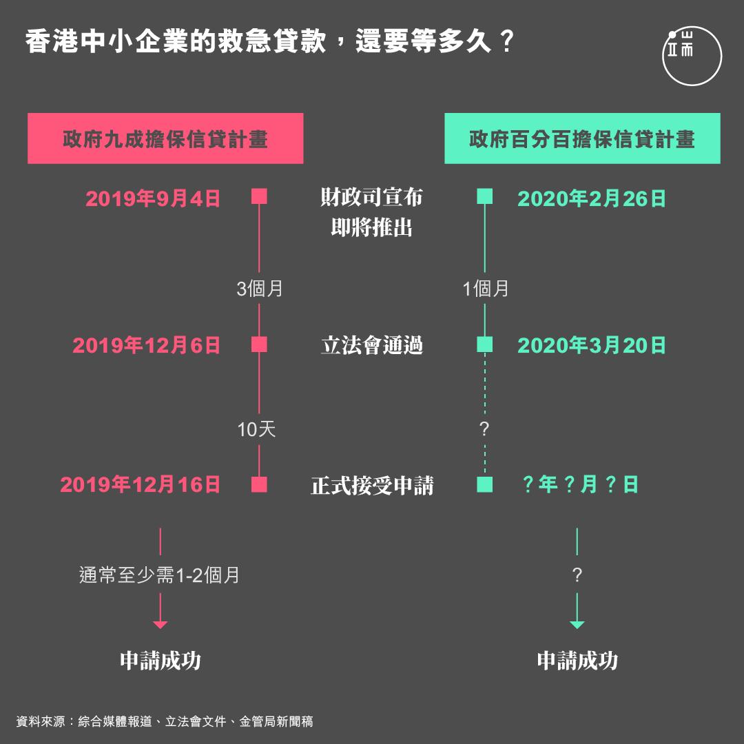 香港中小企業的救急貸款,還要等多久?