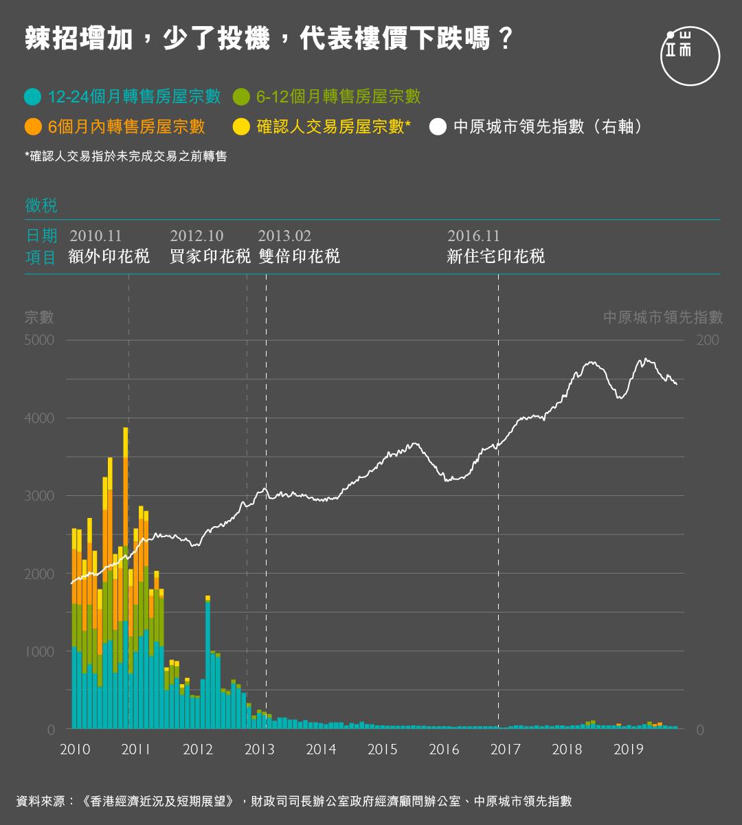 辣招增加,少了投機,代表樓價下跌嗎?