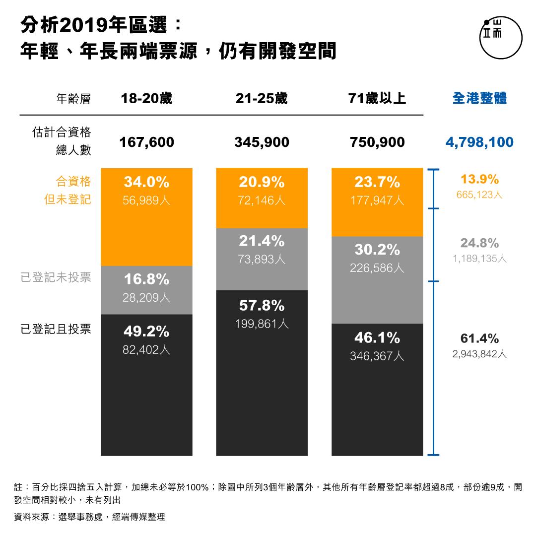 分析2019年區選: 年輕、年長兩端票源,仍有開發空間。