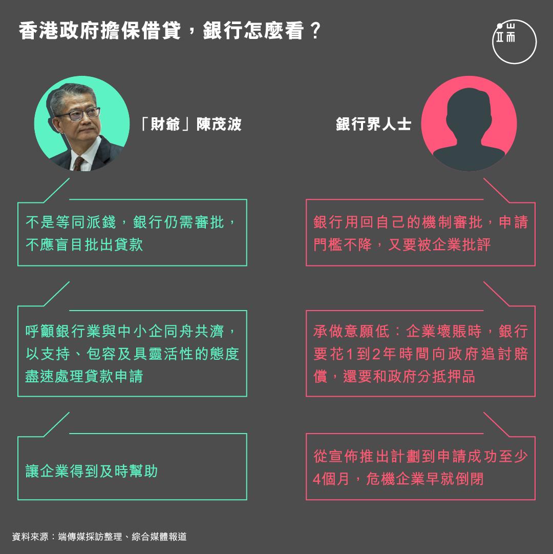 香港政府擔保借貸,銀行怎麼看?