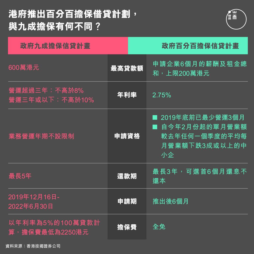 港府推出百分百擔保借貸計劃,與九成擔保有何不同?