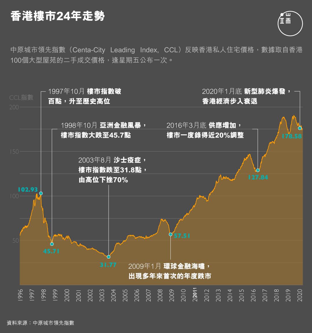 香港樓市24年走勢。