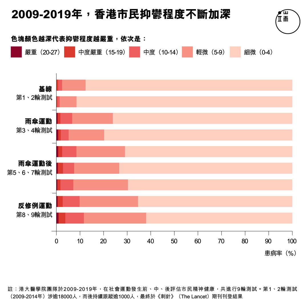 2009-2019年,香港市民抑鬱程度不斷加深。