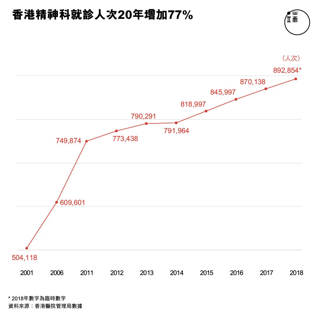 香港精神科就診人次20年增加77%。