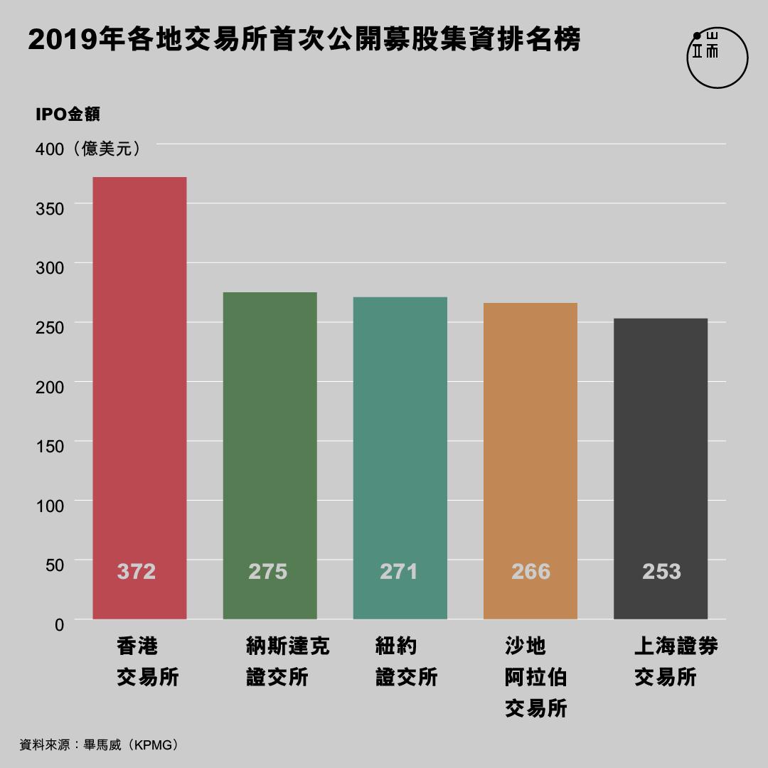 2019年各地交易所首次公開募股集資排名榜。