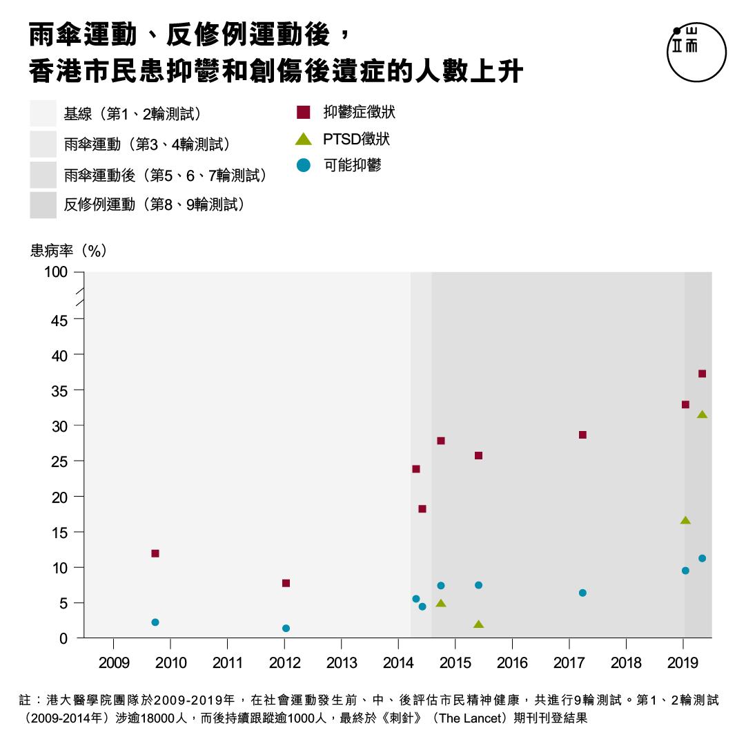 雨傘運動、反修例運動後,香港市民患抑鬱和創傷後遺症的人數上升。