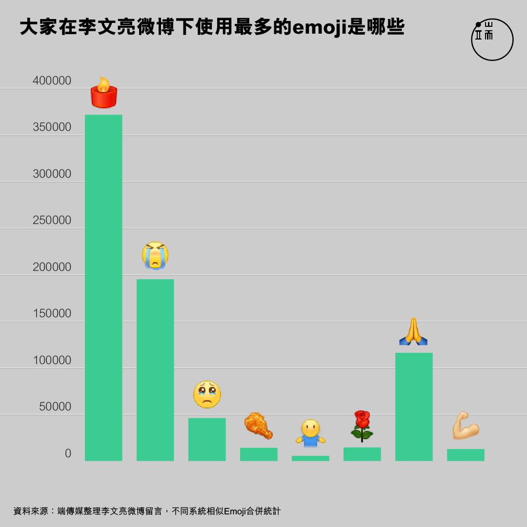 大家在李文亮微博下使用最多的emoji是哪些