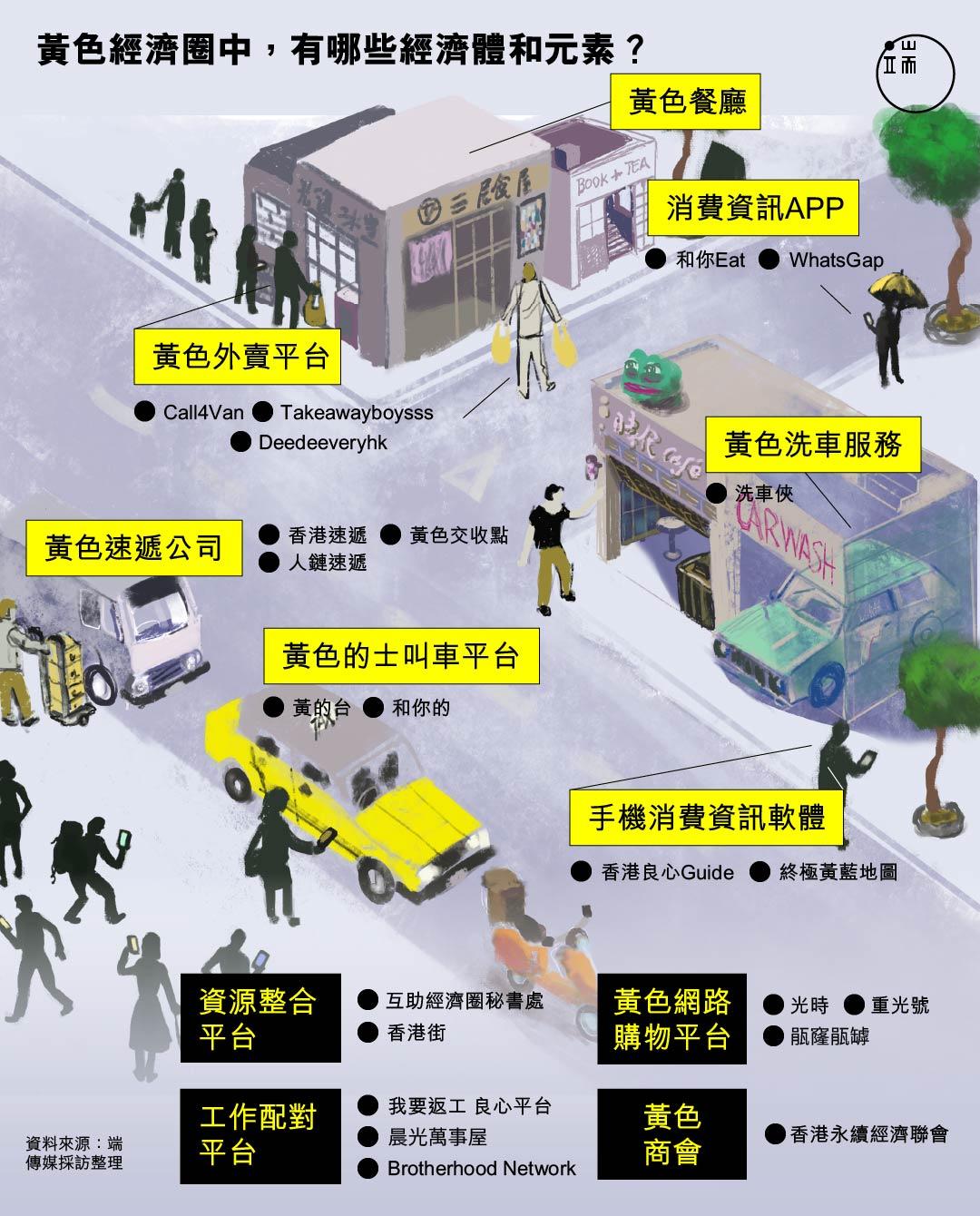 黃色經濟圈中,有哪些經濟體和元素?