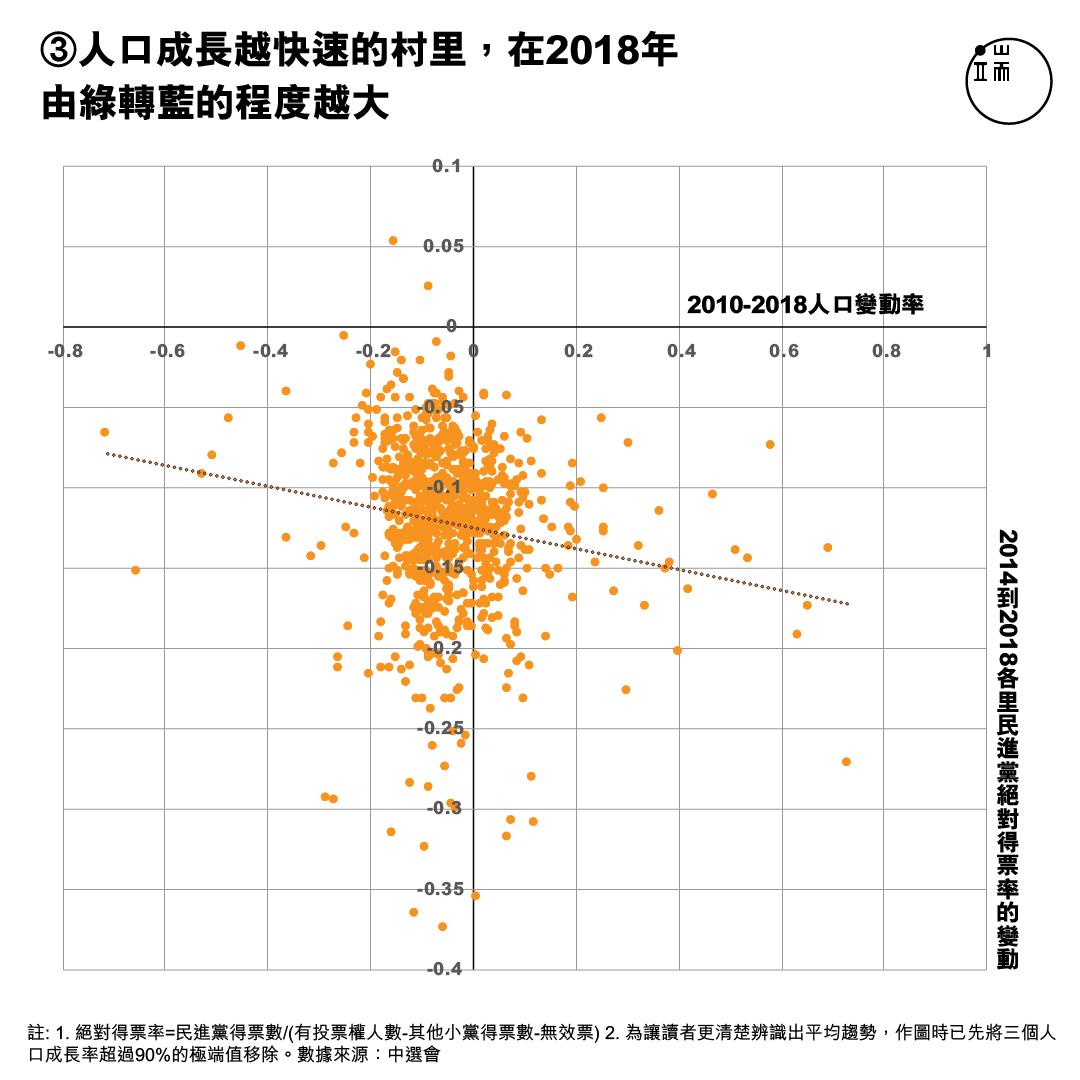 X軸:高雄20歲到50歲的人口比例;Y軸:2014年至2018年高雄各里民進黨絕對得票率。註1. 絕對得票率=民進黨得票數/(有投票權人數-其他小黨得票數-無效票) 註2. 為讓讀者更清楚辨識出平均趨勢,作圖時已先將三個人口成長率超過90%的極端值移除。