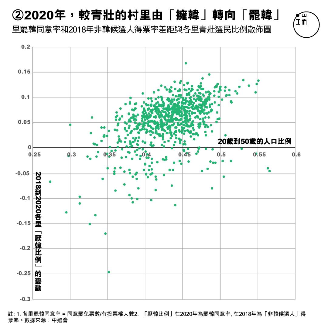 各里罷韓同意率和2018年非韓候選人得票率差距,與各里青壯選民比例散佈圖。X軸:20歲到50歲的人口比例;Y軸:2014年至2018年各里民進黨絕對得票率。各里罷韓同意率 = 同意罷免票數/有投票權人數。非韓候選人得票率 = 所有其他非韓國瑜候選人的得票數/有投票權人數(2018年市長選舉)