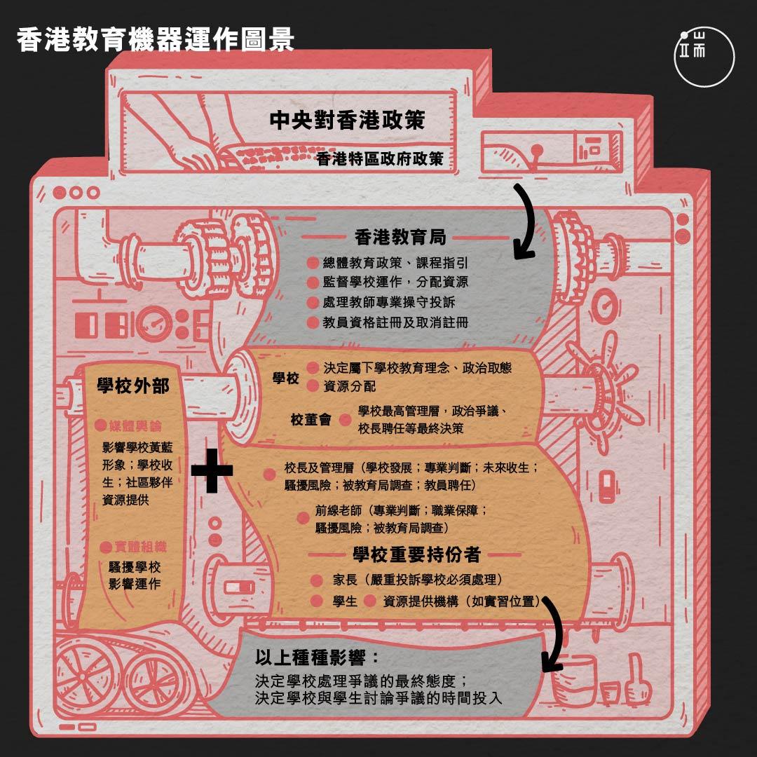 香港教育機器運作圖景