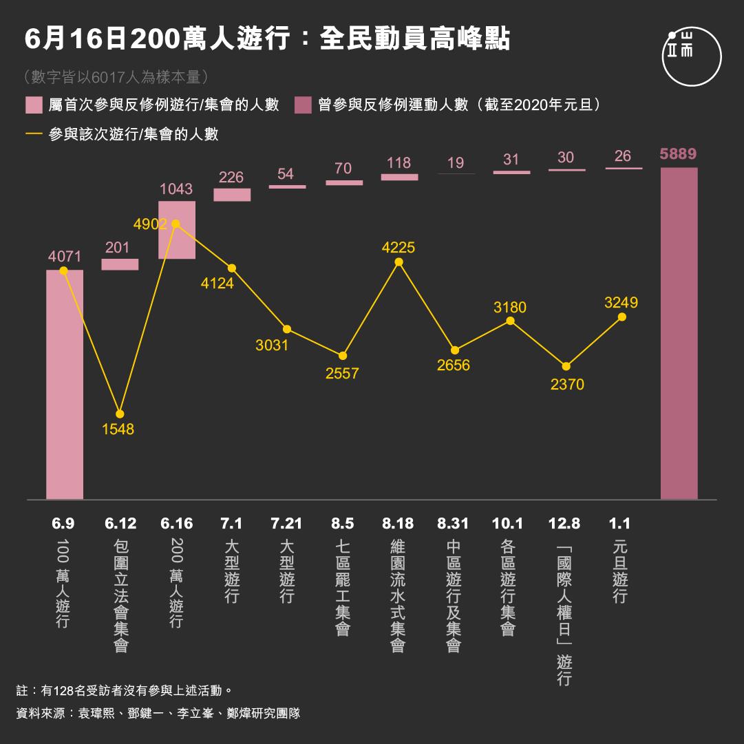 6月16日200萬人遊行:全民動員高峰點。