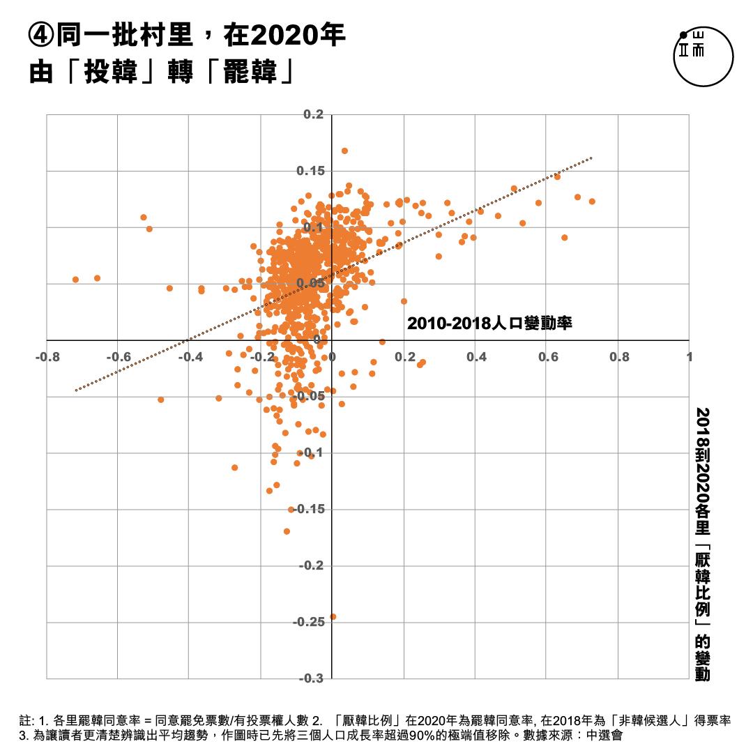 X軸:高雄20歲到50歲的人口比例;Y軸:2014年至2018年高雄各里民進黨絕對得票率。註1. 各里罷韓同意率 = 同意罷免票數/有投票權人數 註2. 非韓候選人得票率 = 所有其他非韓國瑜候選人的得票數/有投票權人數(2018年市長選舉) 註3. 為讓讀者更清楚辨識出平均趨勢,作圖時已先將三個人口成長率超過90%的極端值移除。