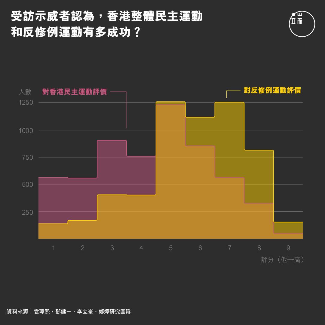 受訪示威者認為,香港整體民主運動和反修例運動有多成功?