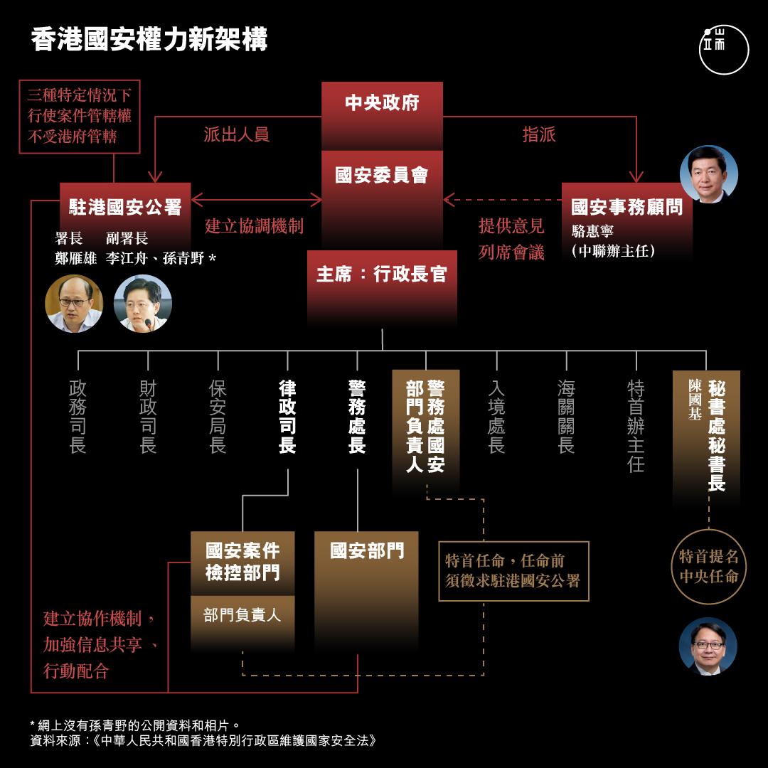 香港國安權力新架構。