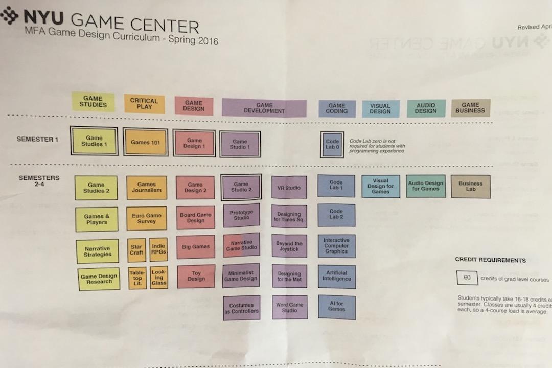 紐約大學 Game Center 課程方向說明