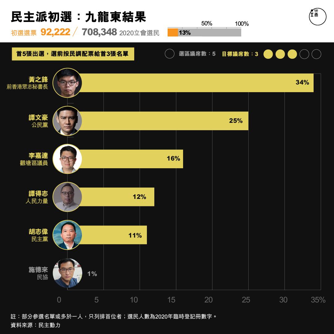 民主派初選 :九龍東結果