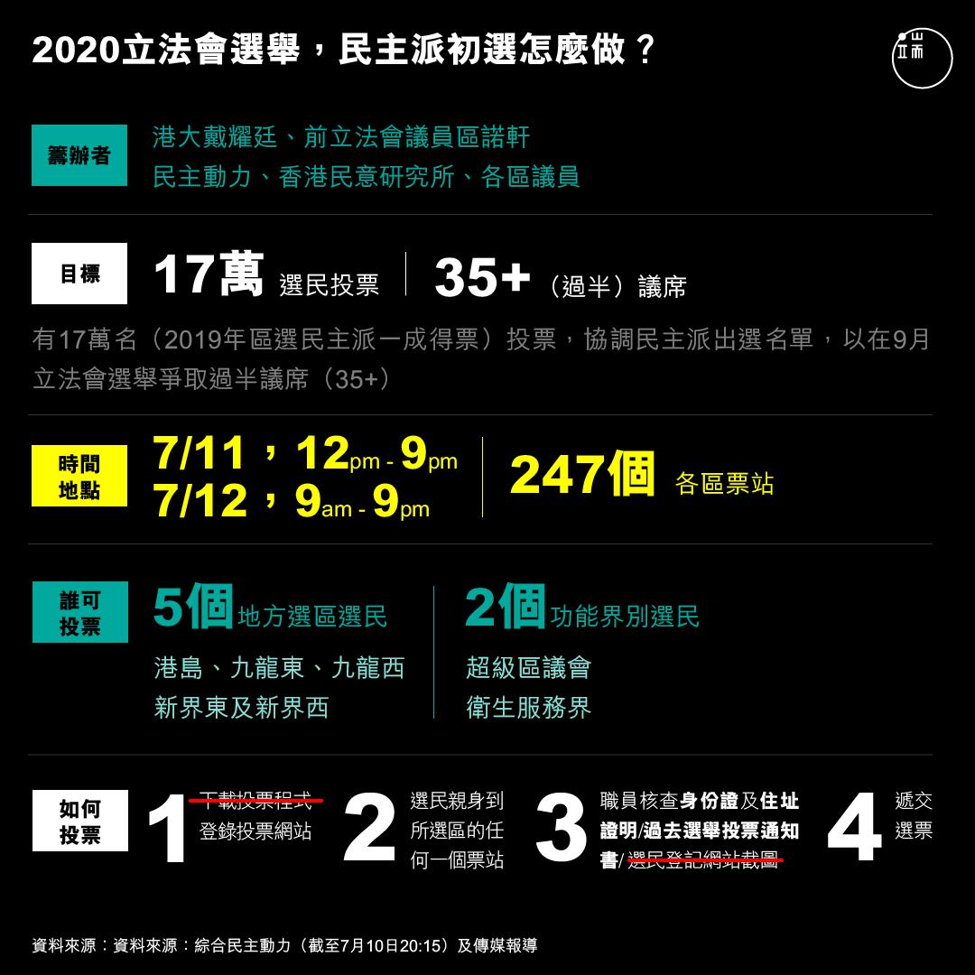 2020立法會選舉,民主派初選怎樣做?