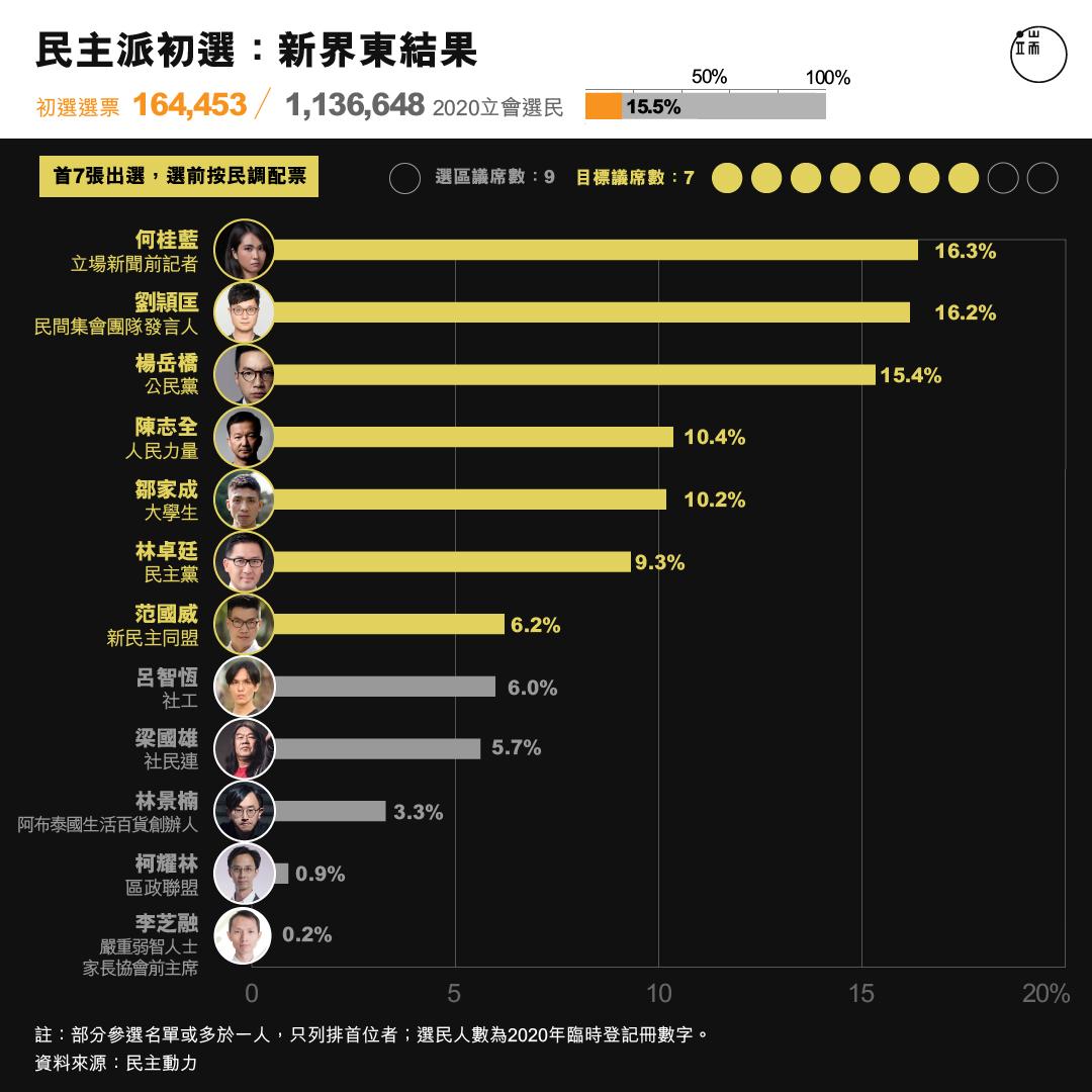 民主派初選 :新界東結果