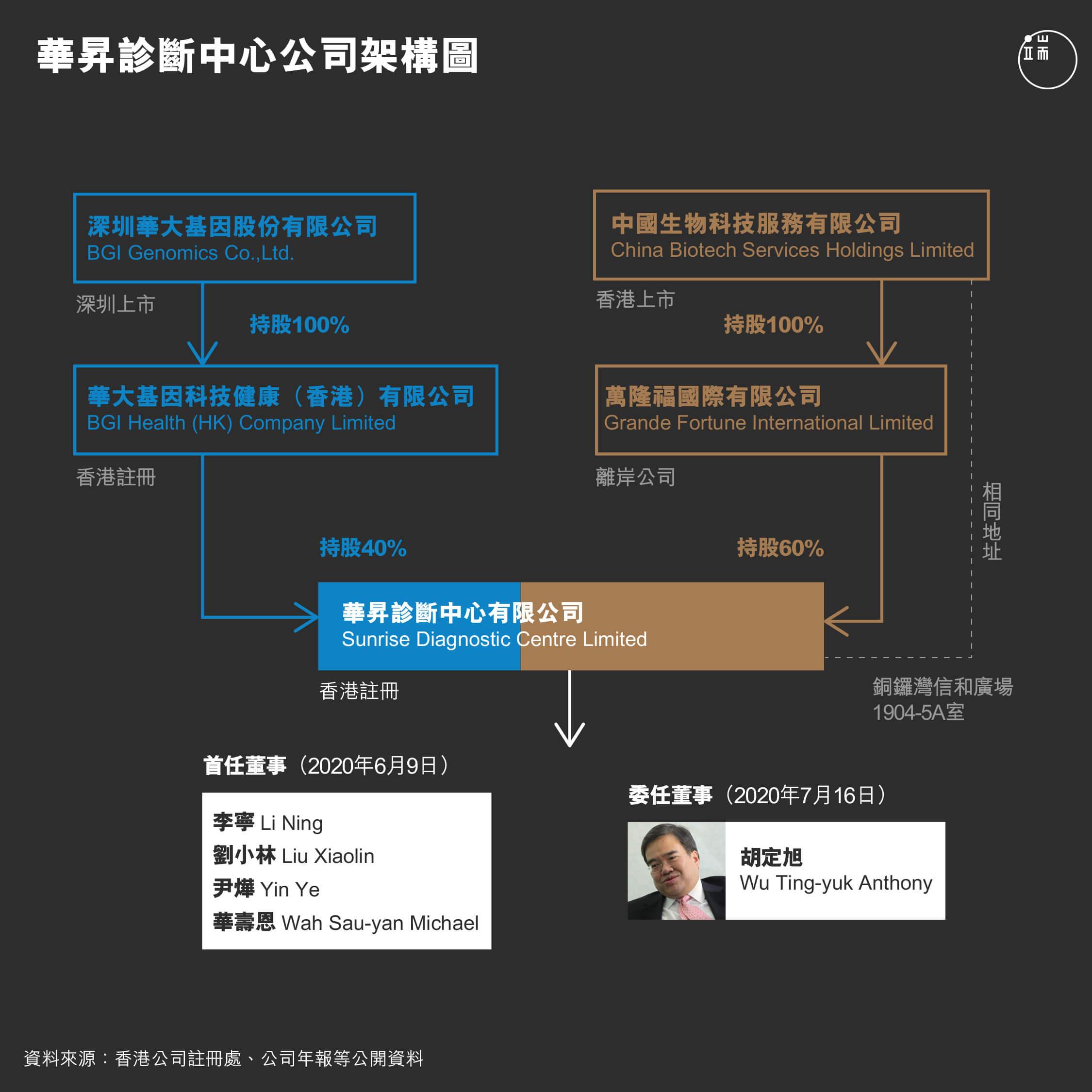 華昇診斷中心公司架構圖