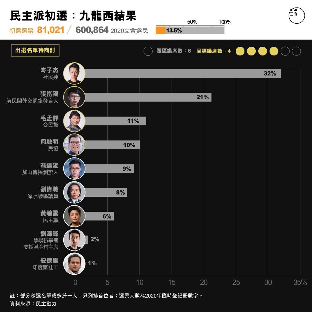 民主派初選 :九龍西結果