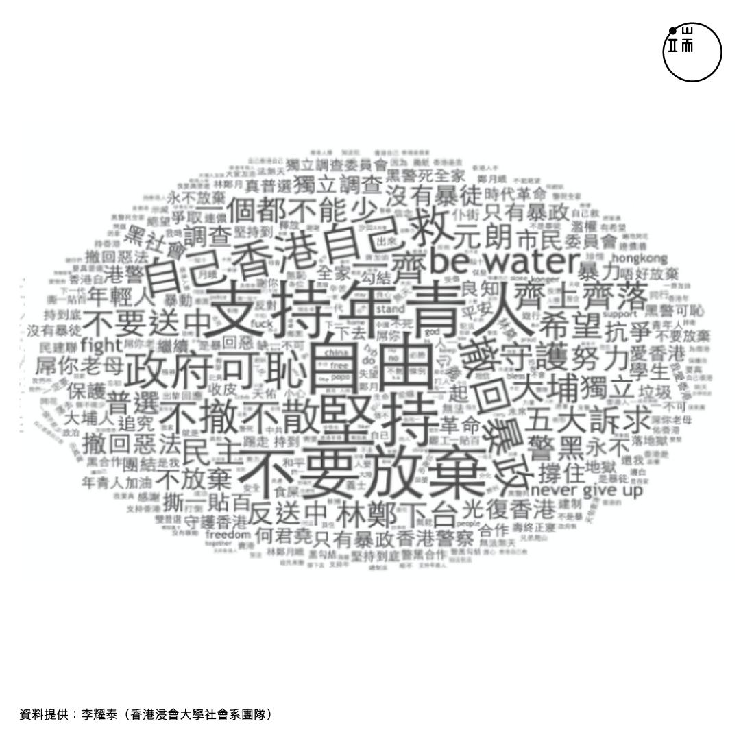 此為去掉「香港(人)加油」字串後,七區文字雲共同分析的結果。