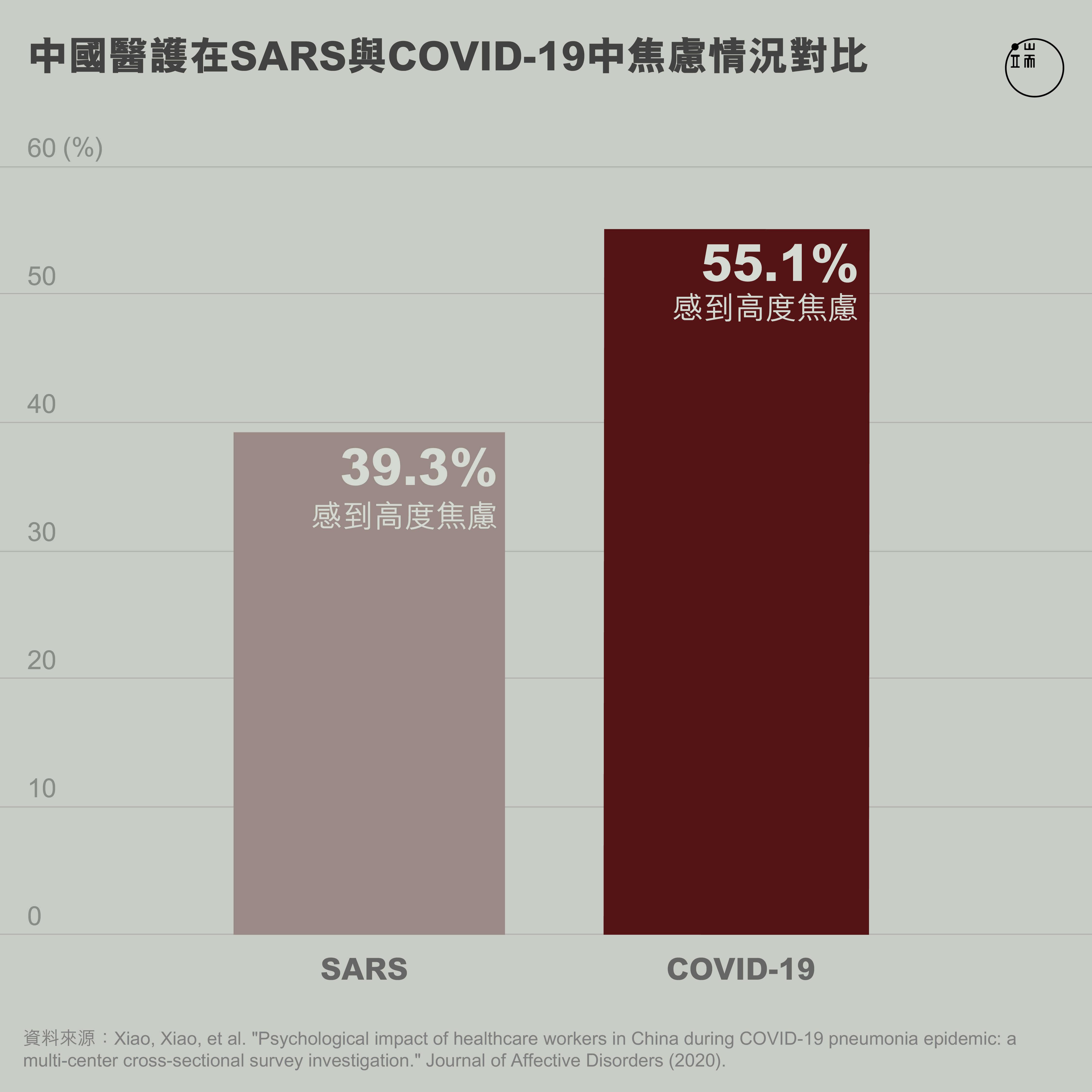 中國醫護在SARS與COVID-19中焦慮情況對比