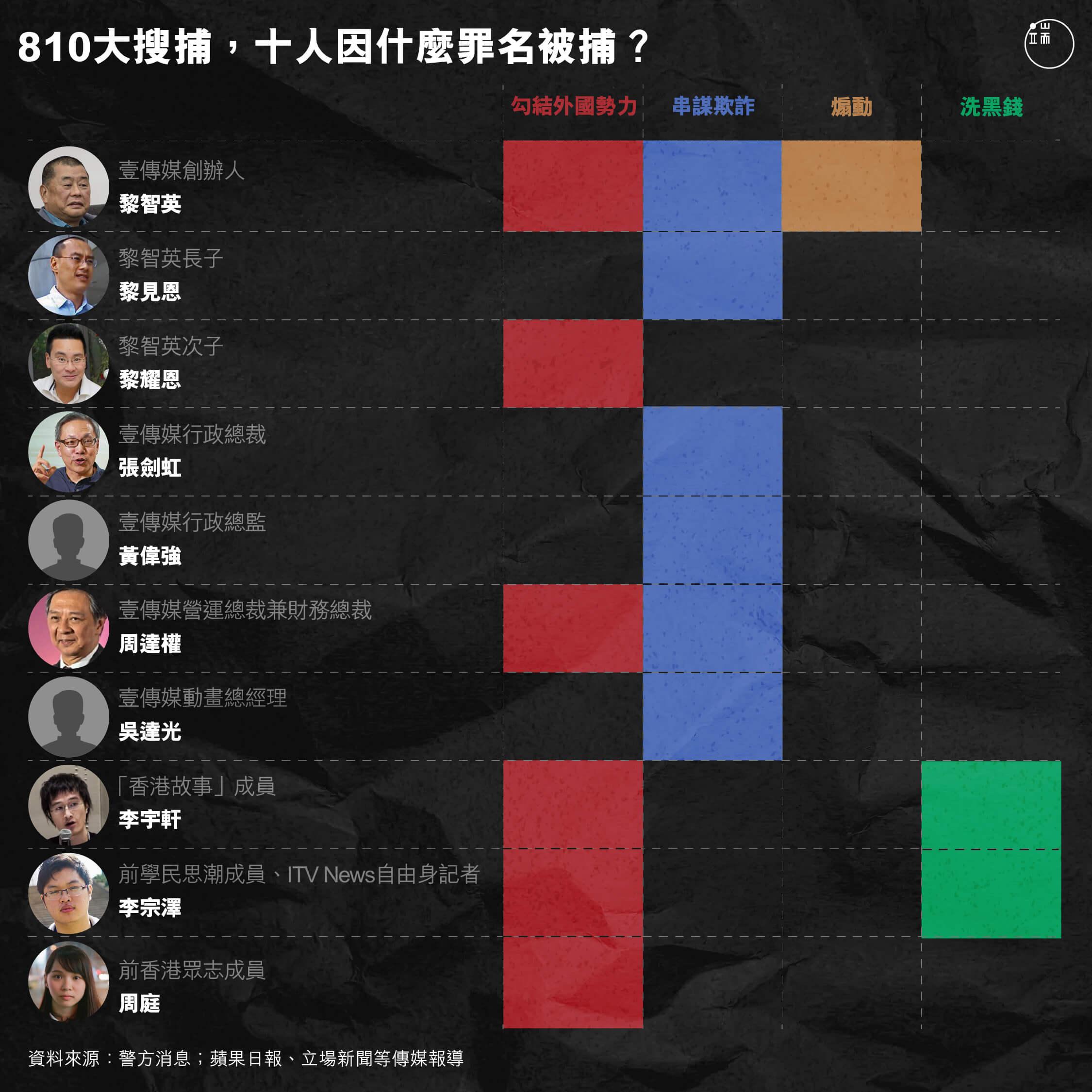 2020年8月10日,壹傳媒創辦人黎智英、前香港眾志成員周庭等10人被捕。