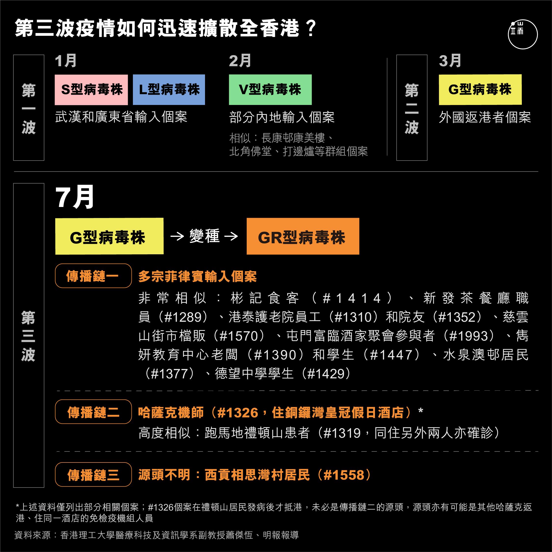 第三波疫情如何迅速擴散全香港。