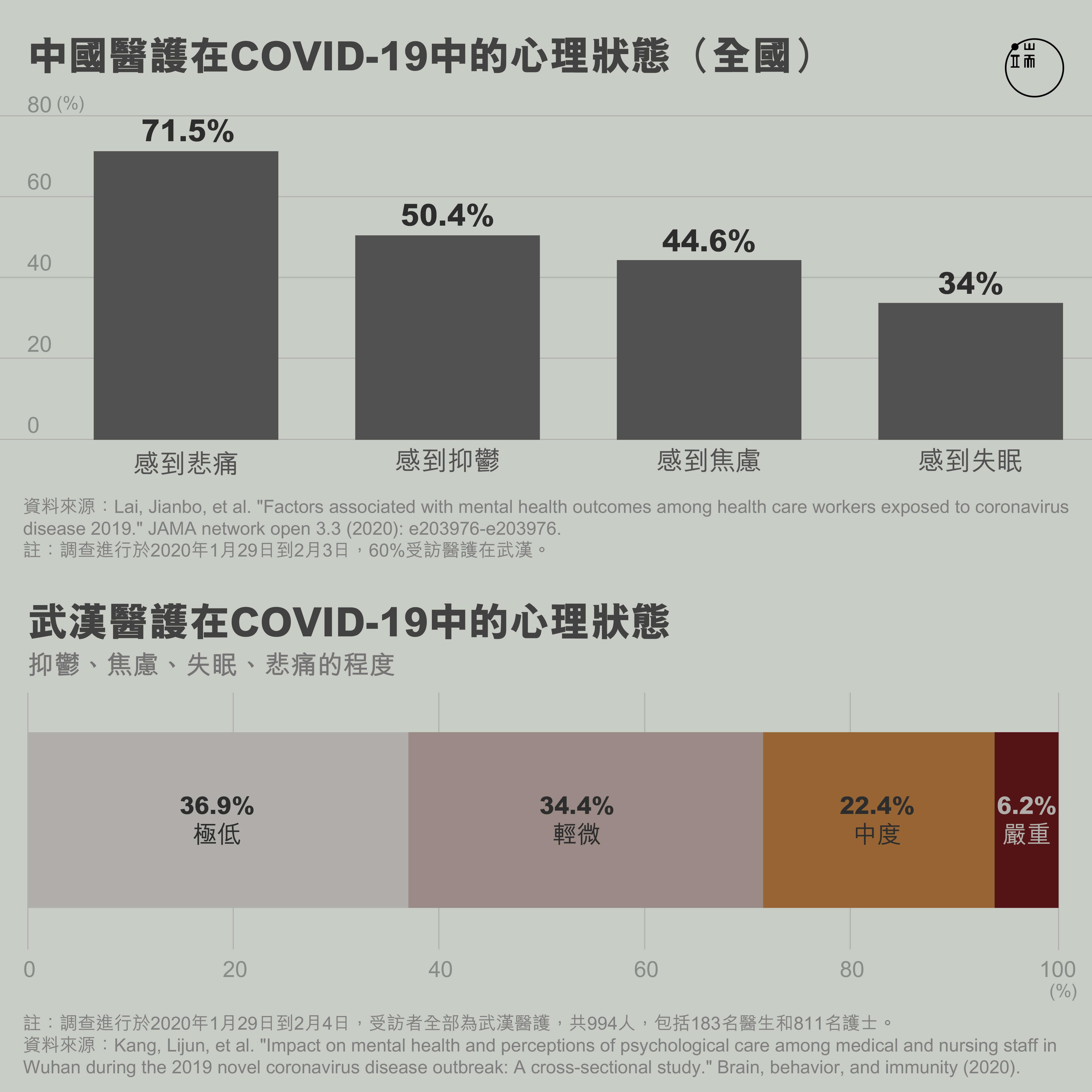 中國醫護在COVID-19中的心理狀態