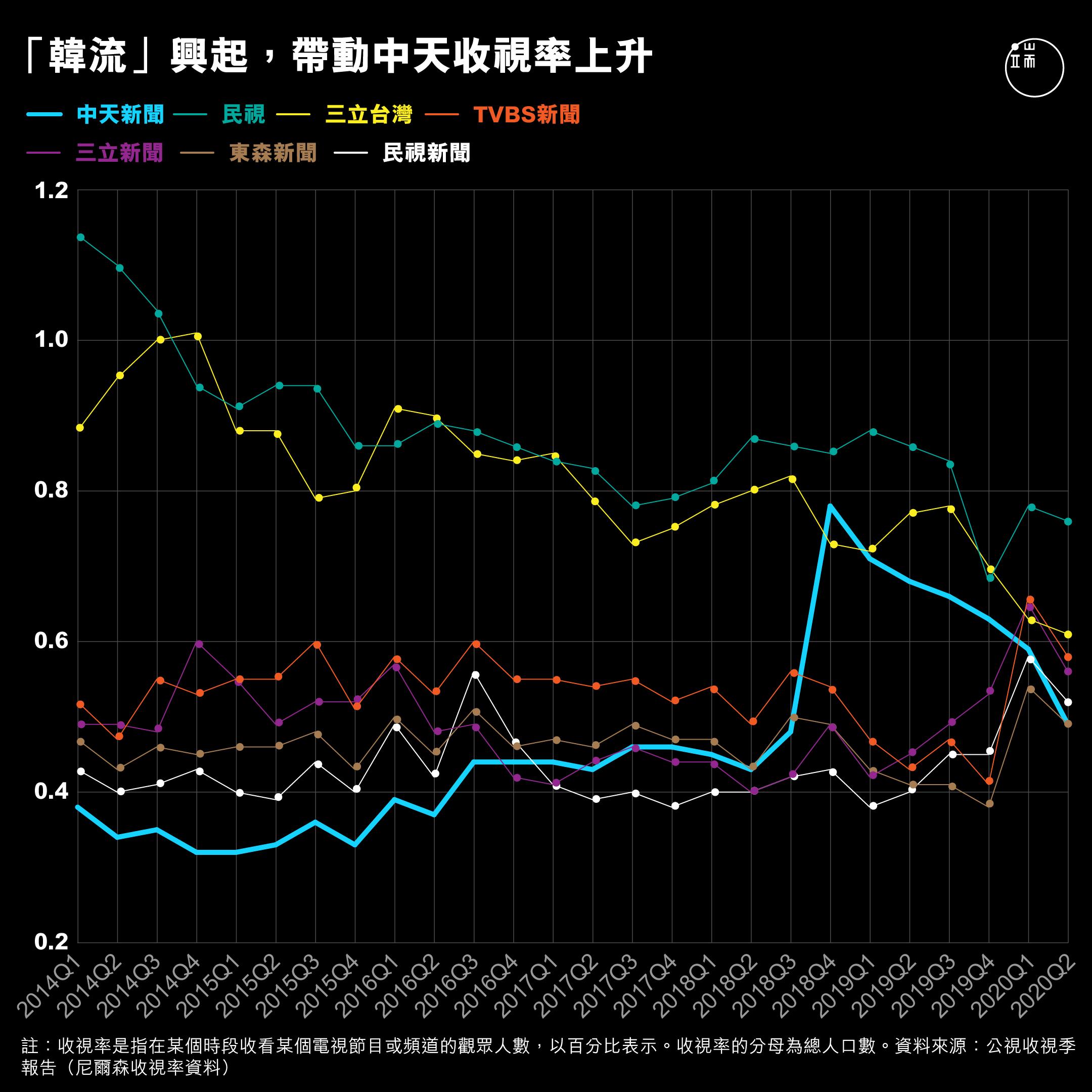 「韓流」興起,帶動中天收視率上升。