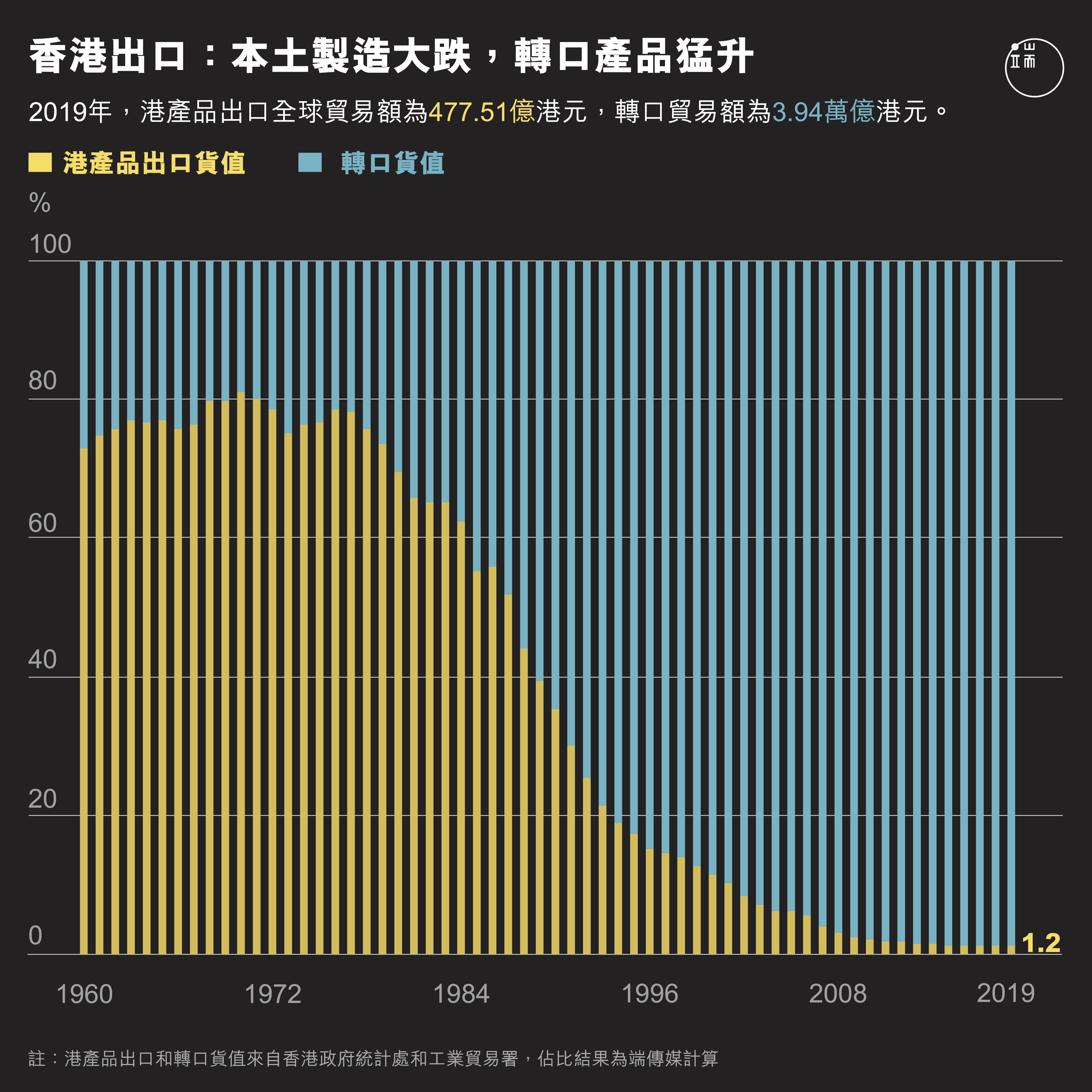 本土製造大跌,轉口產品猛升。