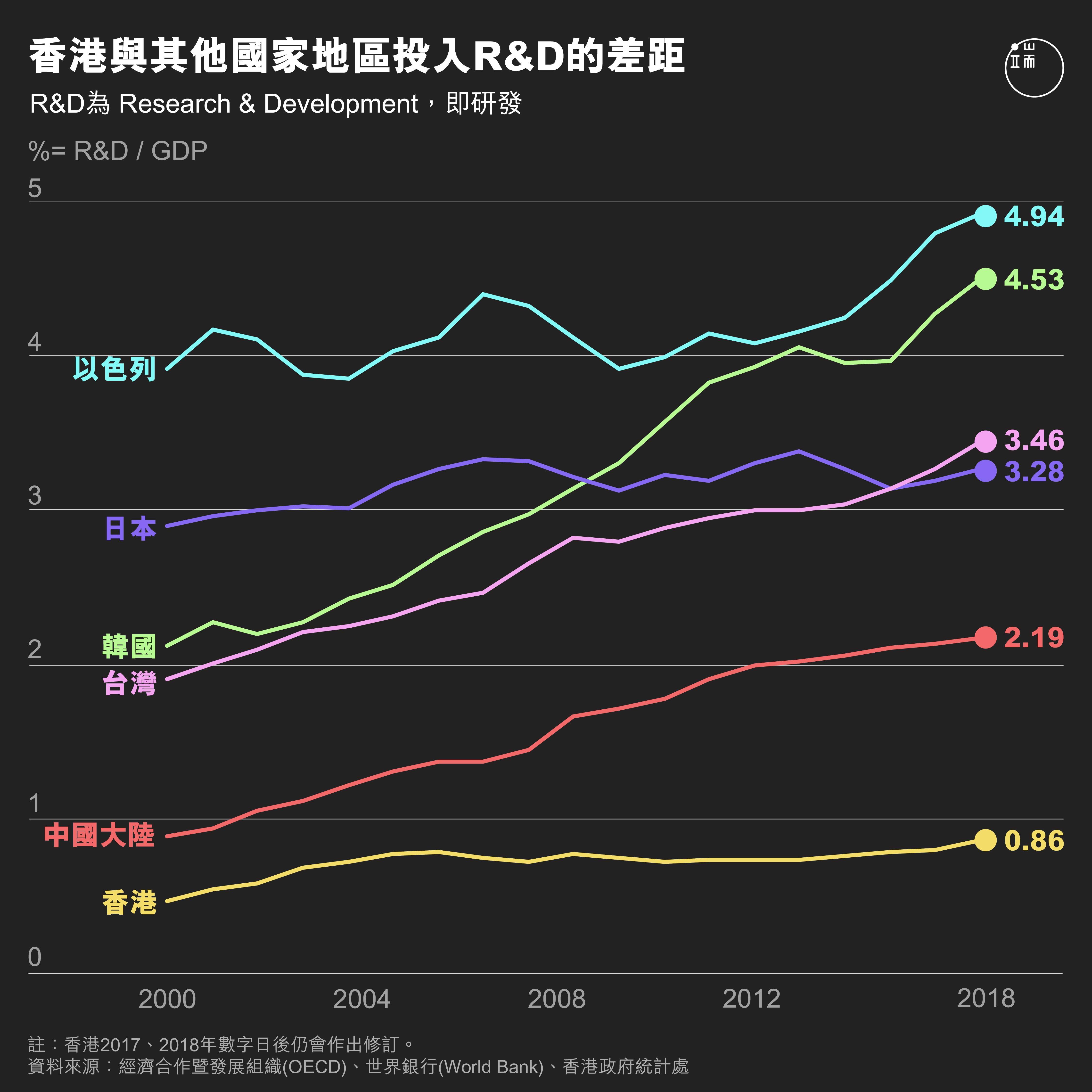 香港R&D投入。端:端傳媒設計部。