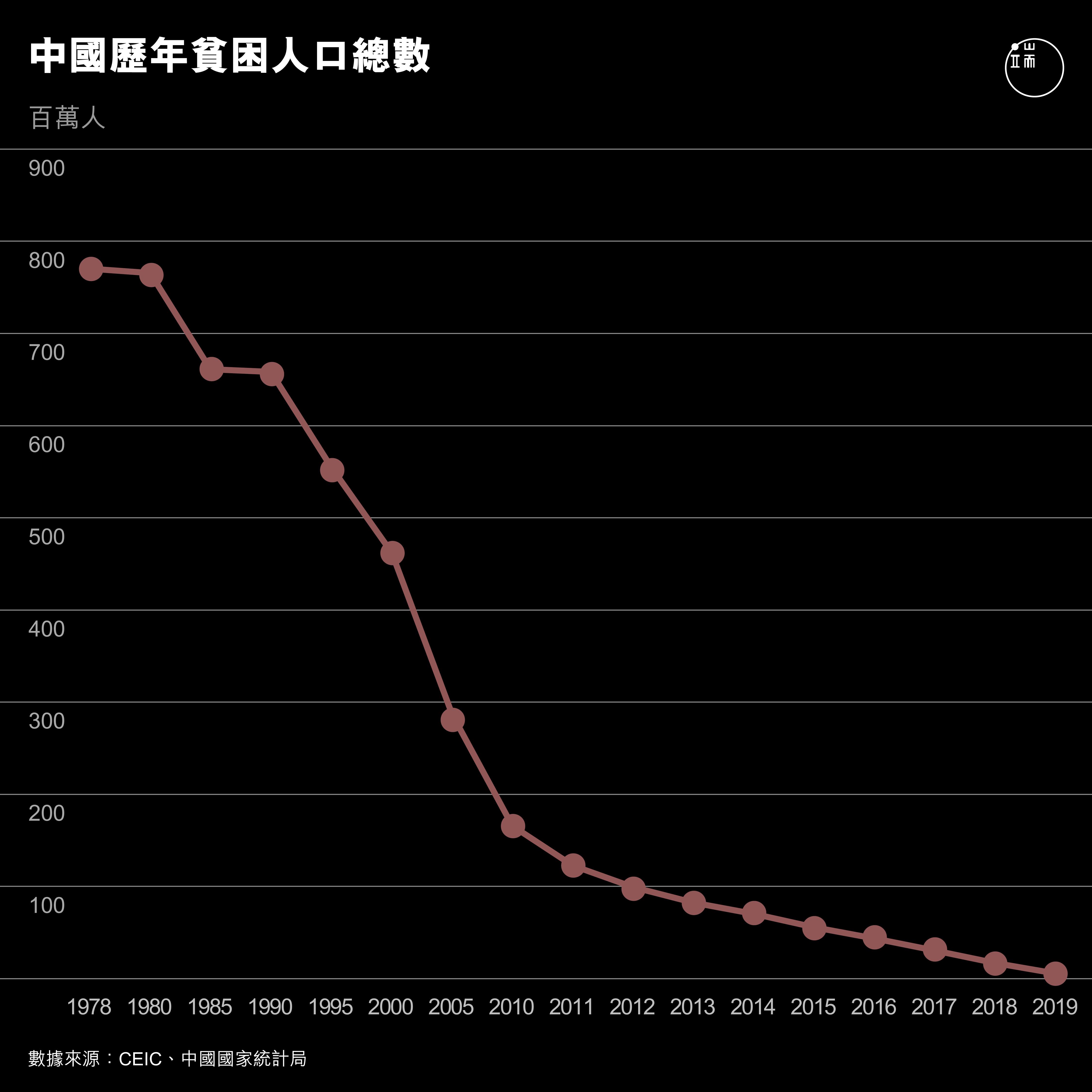 中國歷年貧困人口總數