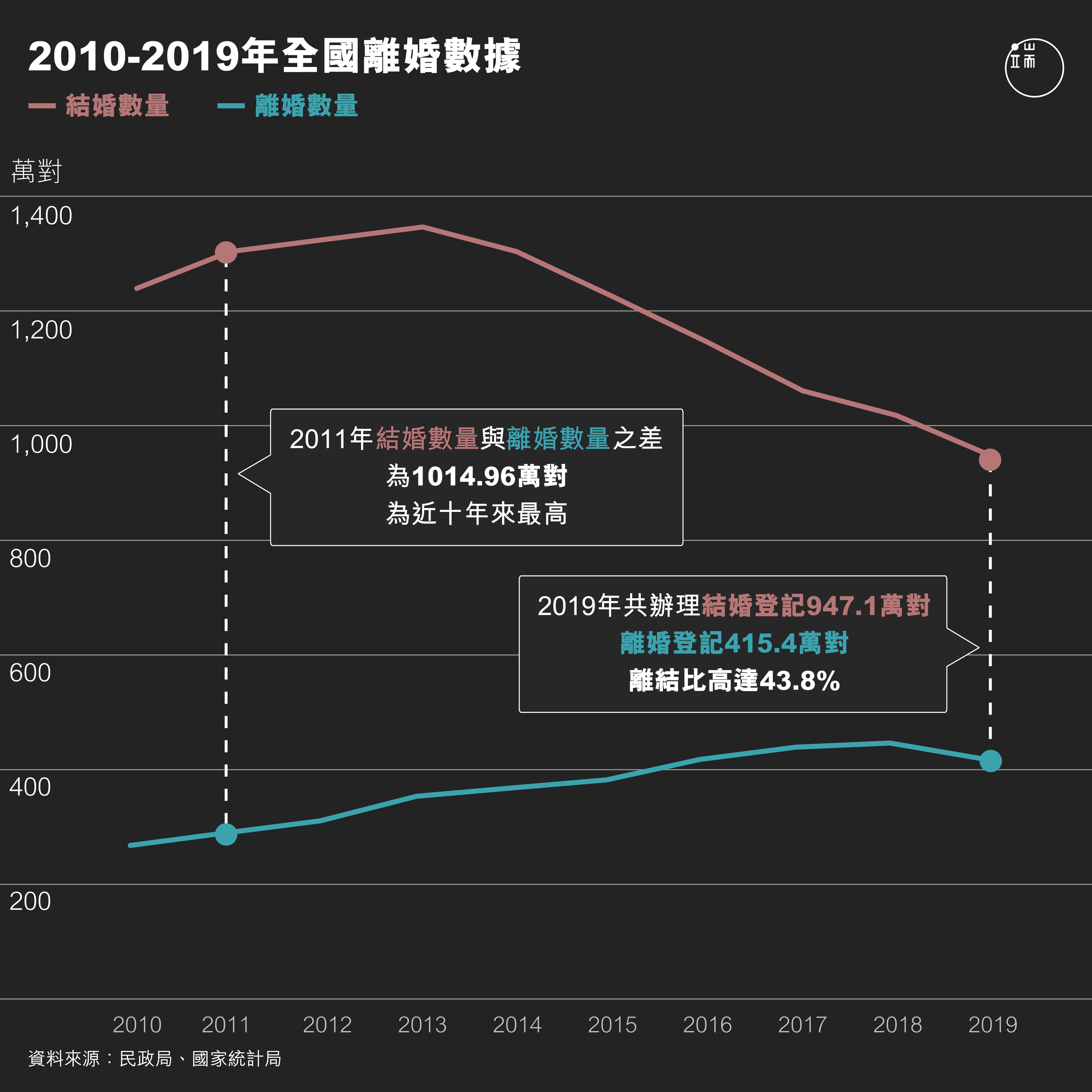 2010-2019全國結婚同離婚數據對比