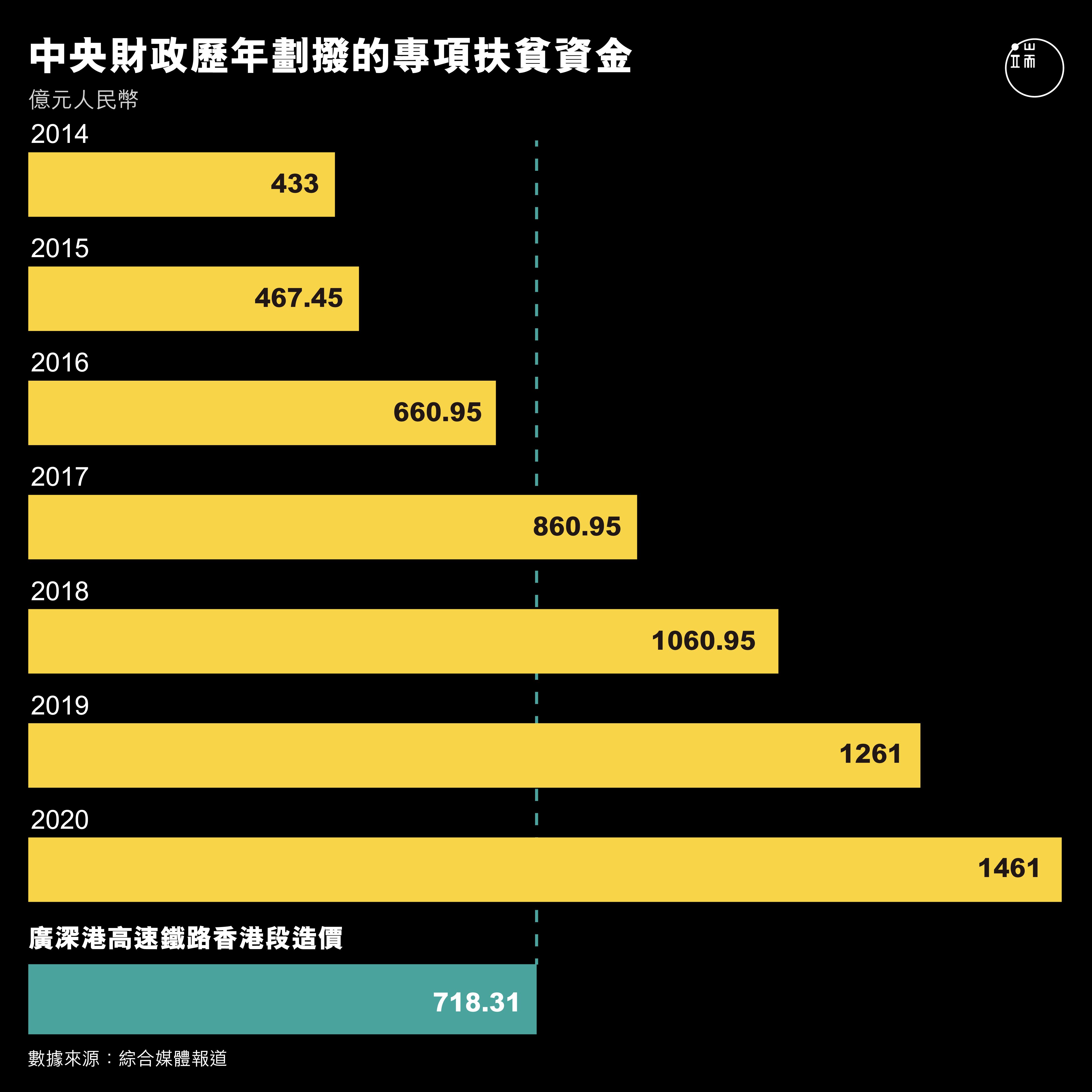 中央財政歷年劃撥的專項扶貧資金