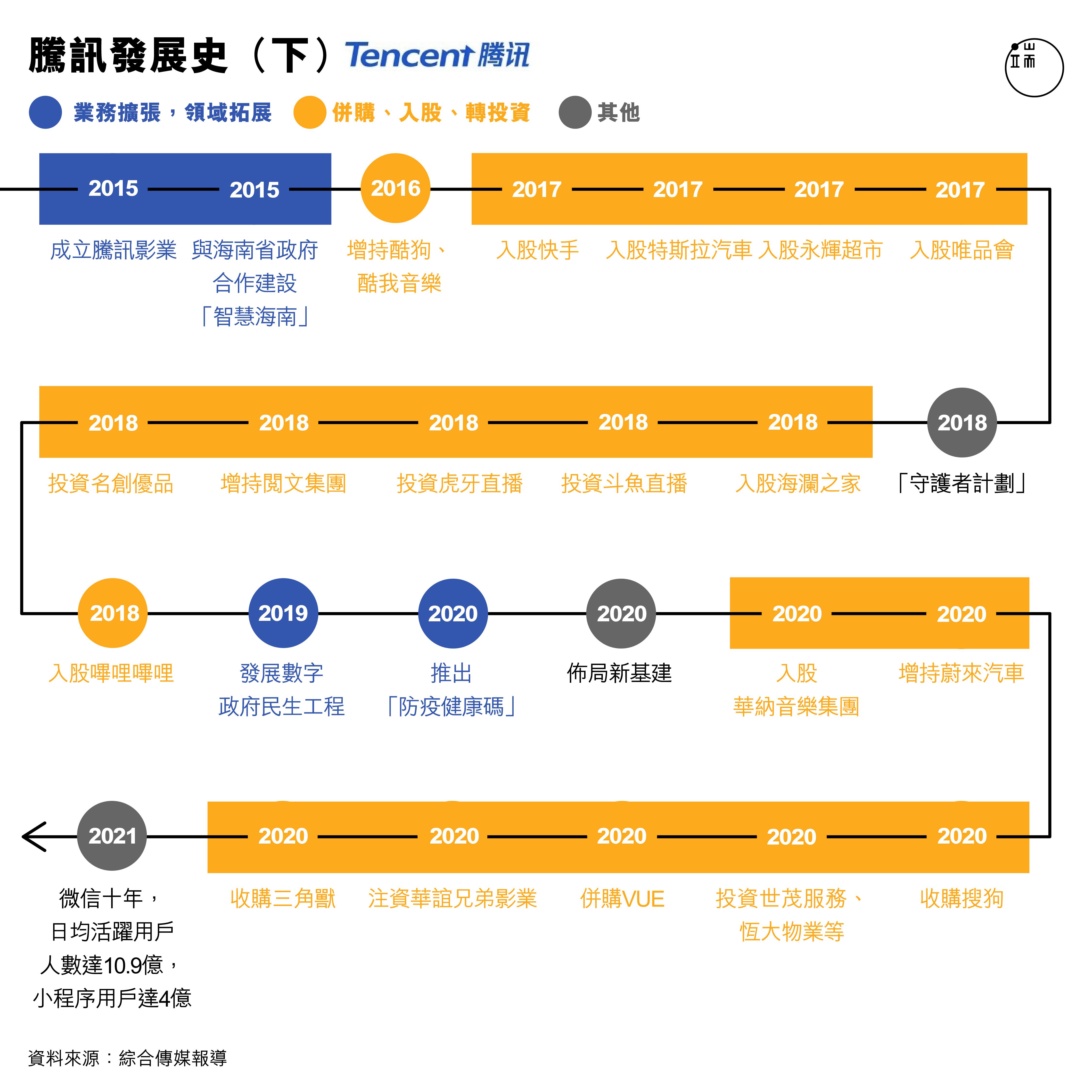 騰訊發展史(下)