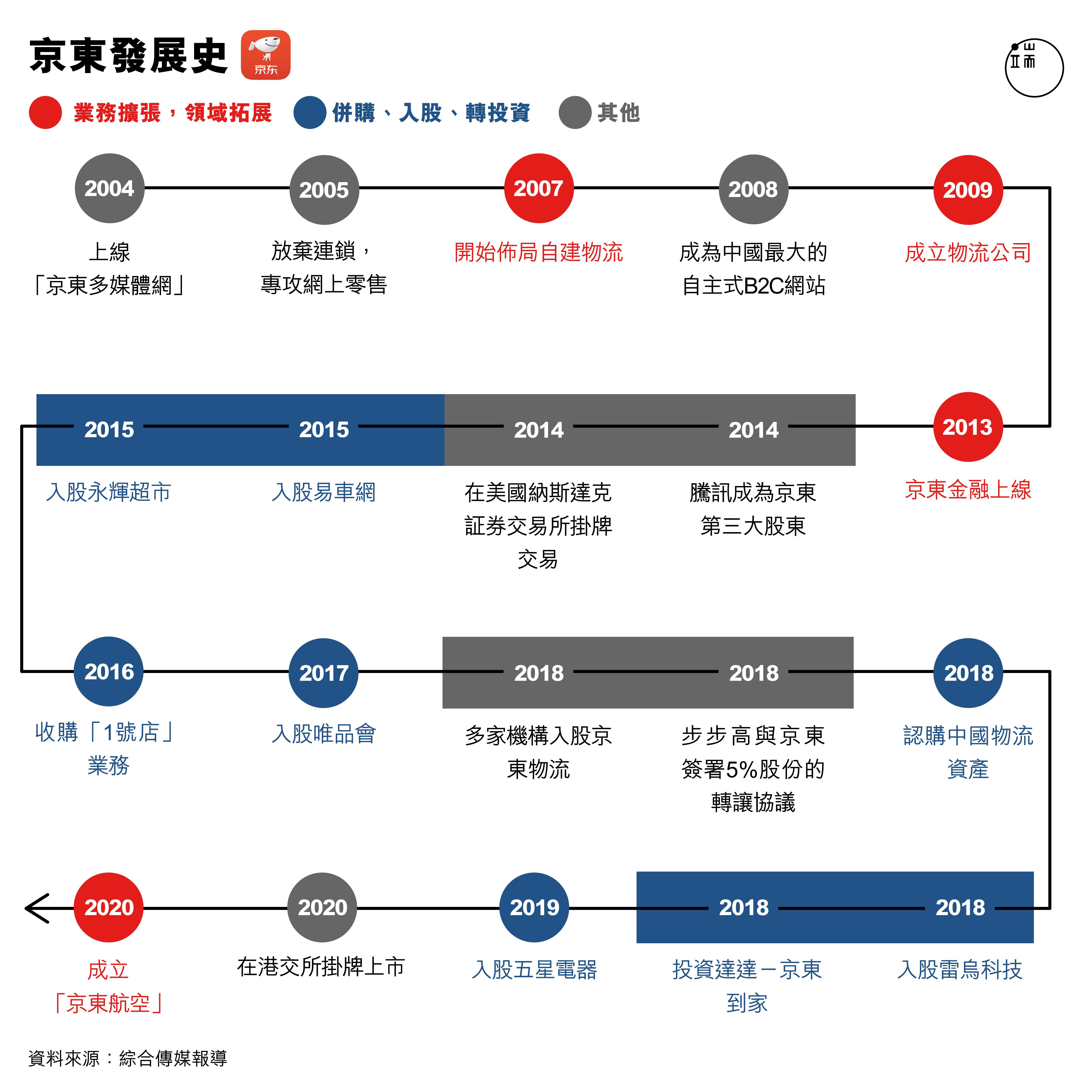 京東發展史