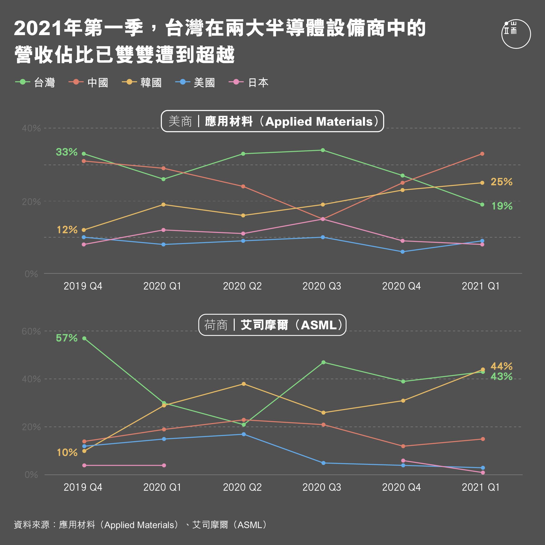 從全球營收前兩大的半導體設備商應用材料(Applied Materials)、艾司摩爾(ASML)財報觀察,台灣營收佔比於2020年第一季是分佔兩公司33%與30%,今年第一季時,台灣則分佔23%與43%,於此同時,韓國半導體業者們則來勢凶猛,同時期於應用材料營收佔比自12%提升至25%,於ASML則也自29%提升至44%,佔比排名雙雙超越台灣。