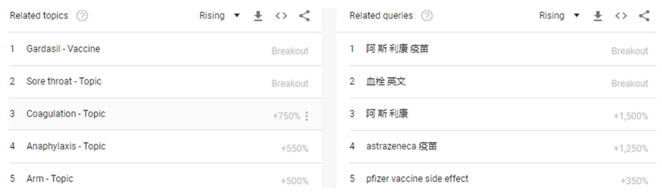 歐洲藥管局發布AZ疫苗可能造成罕見血栓的調查報告後,沒有進到香港的AZ疫苗仍然成為香港疫苗類搜索關鍵字的第1-4名,排名在後的即是「輝瑞BNT疫苗 副作用」。